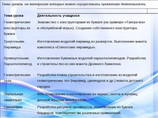 Темы уроков, на материале которых можно осуществить проектную деятельность