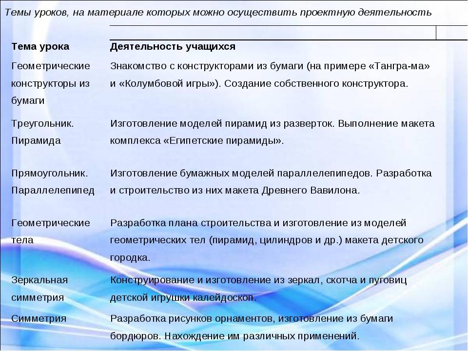Темы уроков, на материале которых можно осуществить проектную деятельность...