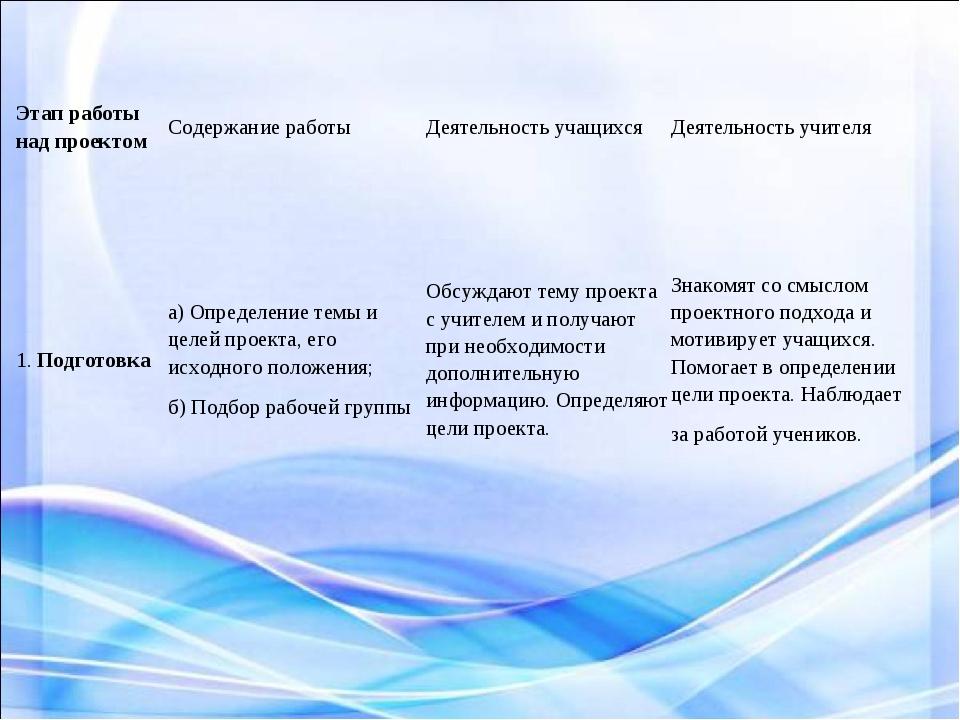 Этап работы над проектомСодержание работыДеятельность учащихсяДеятельность...