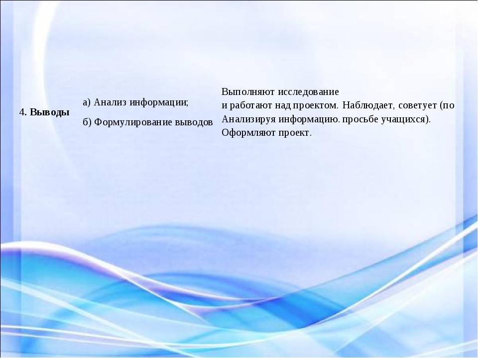 4. Выводыа) Анализ информации; б) Формулирование выводовВыполняют исследова...