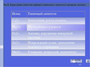 Рис.8. Характерные симптомы дефицита химических элементов в организме челове