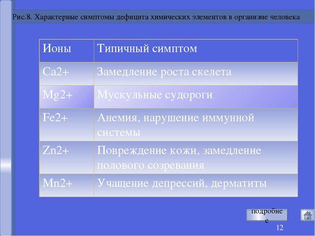 Рис.8. Характерные симптомы дефицита химических элементов в организме челове...