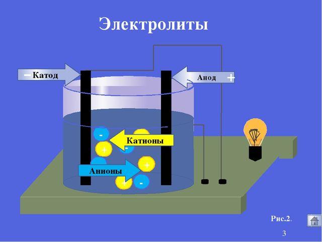 + + + + - - - - Анионы Катионы Анод Катод - + Электролиты Рис.2.