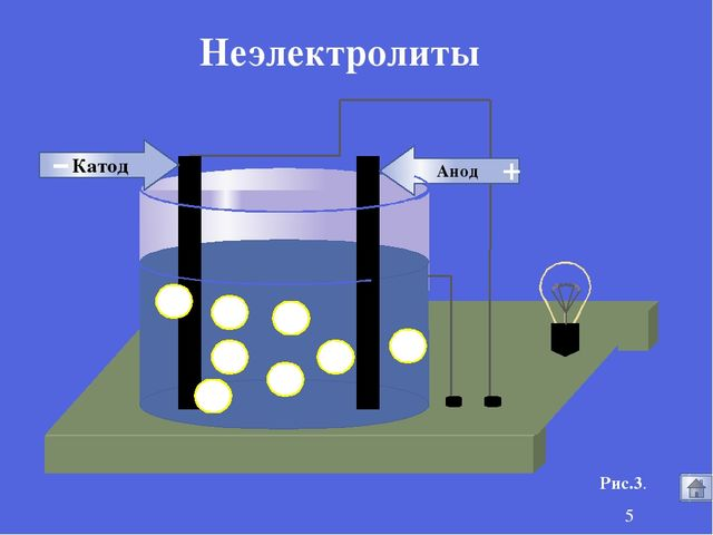 Анод Катод - + Рис.3. Неэлектролиты