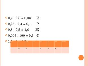 0,2 . 0,3 = 0,06 И 0,25 . 0,4 = 0,1 Р 0,8 : 0,5 = 1,6 Ж 0,096 . 100 = 9,6 Ф