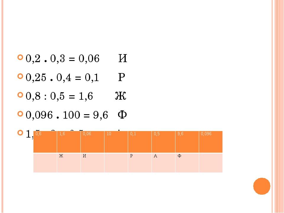 0,2 . 0,3 = 0,06 И 0,25 . 0,4 = 0,1 Р 0,8 : 0,5 = 1,6 Ж 0,096 . 100 = 9,6 Ф...