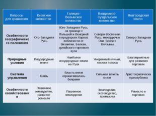 Вопросы для сравнения Киевское княжество Галицко- Волынское княжество Владими