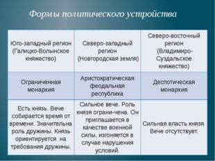 Формы политического устройства Юго-западныйрегион (Галицко-Волынскоекняжеств