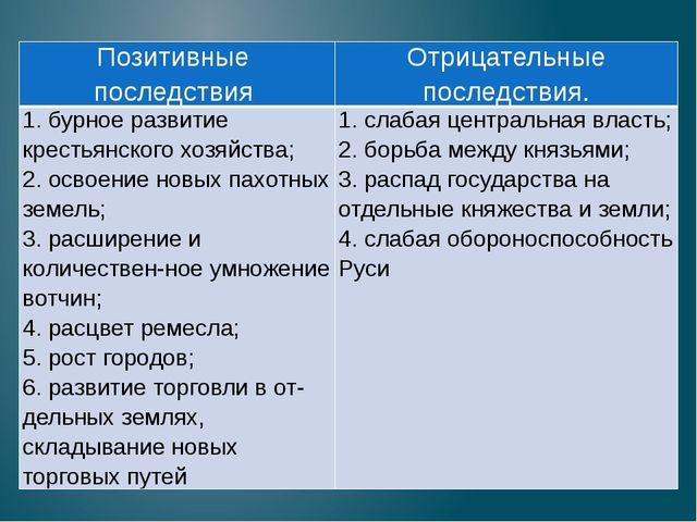 Позитивные последствия Отрицательные последствия. 1. бурное развитие крестьян...