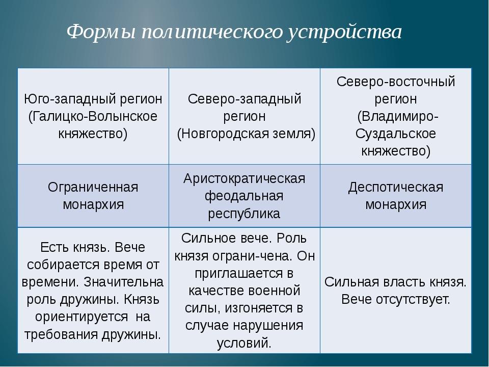 Формы политического устройства Юго-западныйрегион (Галицко-Волынскоекняжеств...