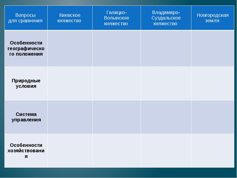 Вопросы для сравнения Киевское княжество Галицко- Волынское княжество Владими...