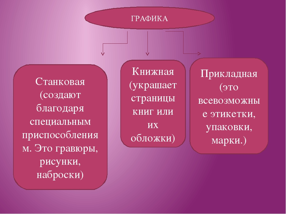ГРАФИКА Книжная (украшает страницы книг или их обложки) Прикладная (это всево...