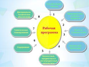 Материально- Техническое обеспечение Пояснительная записка Тематическое плани