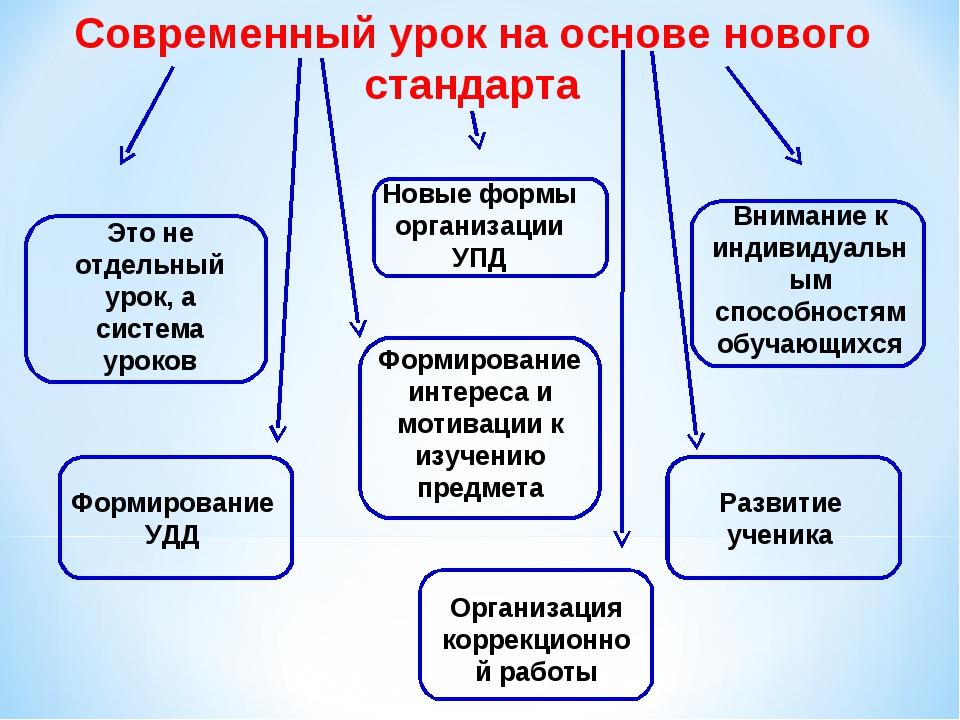 Современный урок на основе нового стандарта Это не отдельный урок, а система...