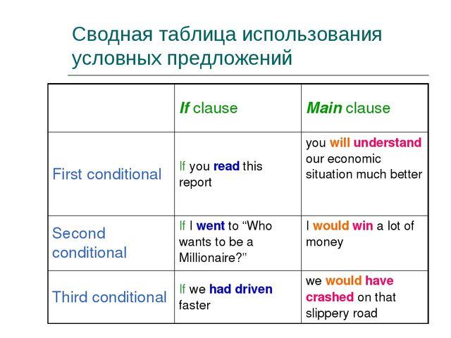 Сводная таблица использования условных предложений If clauseMain clause Fir...