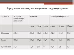 В результате анализа у нас получились следующие данные: Продукты Исходная кон