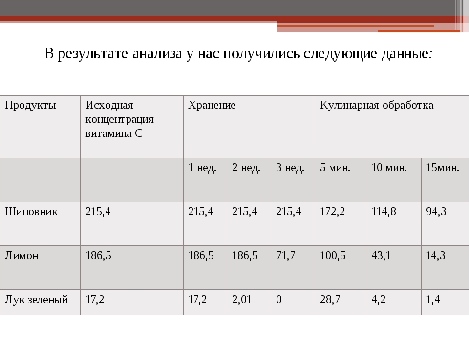 В результате анализа у нас получились следующие данные: Продукты Исходная кон...