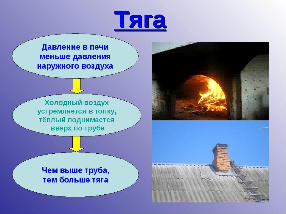 Тяга Давление в печи меньше давления наружного воздуха Холодный воздух устрем...