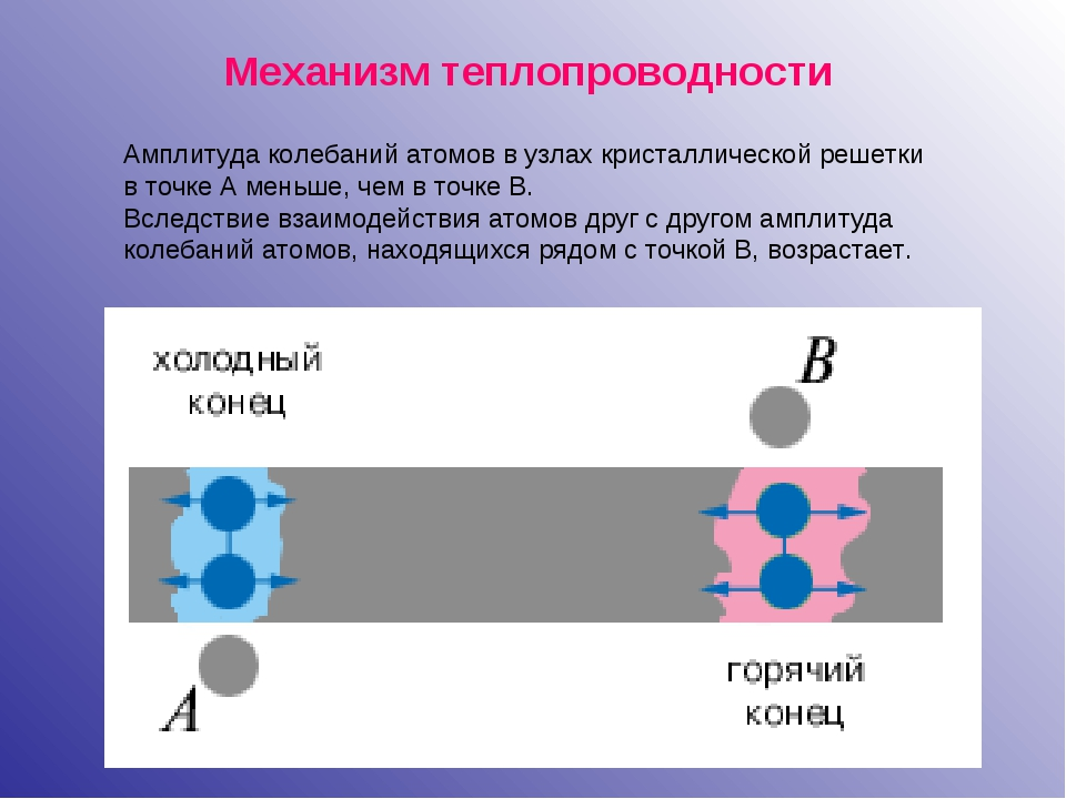 Механизм теплопроводности Амплитуда колебаний атомов в узлах кристаллической...