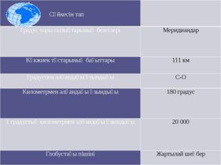 Сәйкесінтап Градус торы сызықтарының белгілері Меридиандар Көкжиек тұстарыны