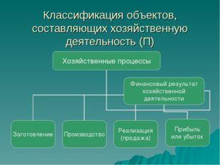 Классификация объектов, составляющих хозяйственную деятельность (П)