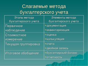 Слагаемые метода бухгалтерского учета Этапы метода бухгалтерского учетаЭлеме