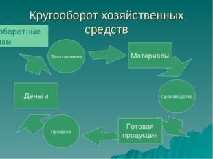 Кругооборот хозяйственных средств Готовая продукция Заготовление Внеоборотные