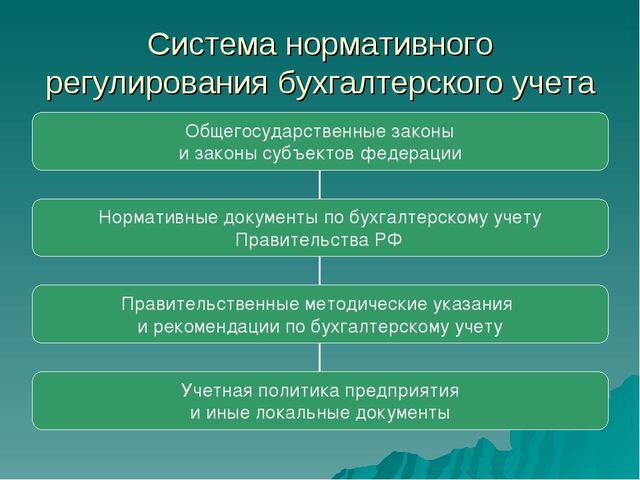 Система нормативного регулирования бухгалтерского учета