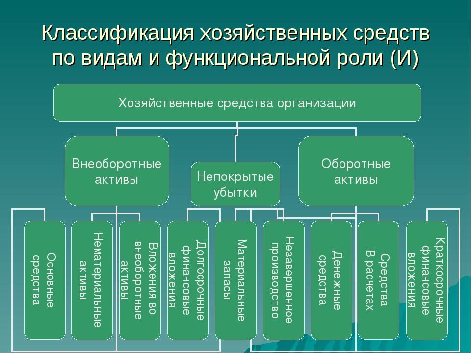 Классификация хозяйственных средств по видам и функциональной роли (И)