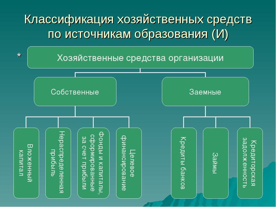 Классификация хозяйственных средств по источникам образования (И) *