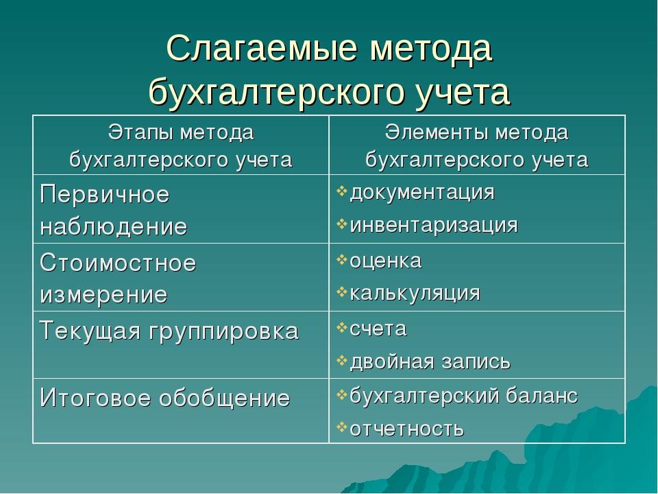 Слагаемые метода бухгалтерского учета Этапы метода бухгалтерского учетаЭлеме...