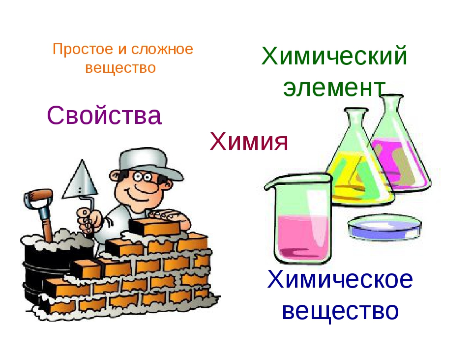 Химия Химическое вещество Химический элемент Свойства Простое и сложное вещес...