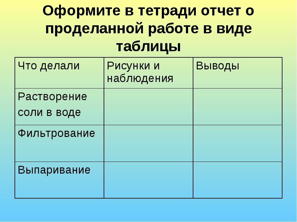 Оформите в тетради отчет о проделанной работе в виде таблицы Что делалиРисун...