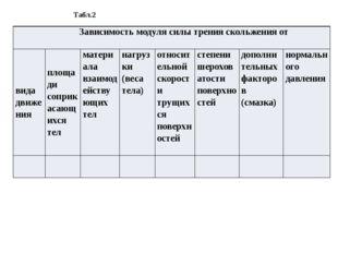 Табл.2 Зависимость модуля силы тренияскольжения от видадвижения площадисопри