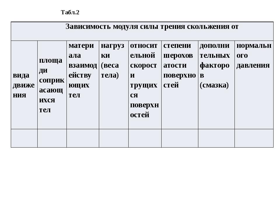Табл.2 Зависимость модуля силы тренияскольжения от видадвижения площадисопри...