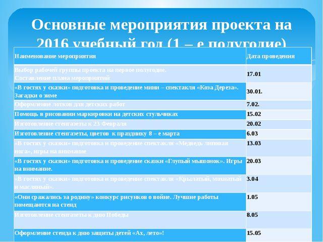 Основные мероприятия проекта на 2016 учебный год (1 – е полугодие) Наименован...