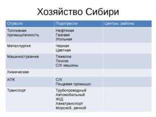 Хозяйство Сибири Отрасли Подотрасли Центры, районы Топливная промышленность Н