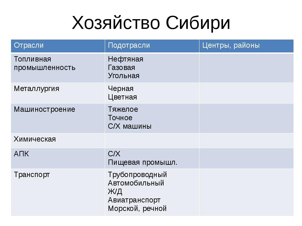 Хозяйство Сибири Отрасли Подотрасли Центры, районы Топливная промышленность Н...