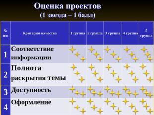 № п/пКритерии качества1 группа2 группа3 группа4 группа5 группа 1Соотве