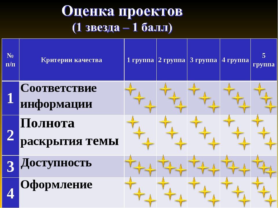 № п/пКритерии качества1 группа2 группа3 группа4 группа5 группа 1Соотве...