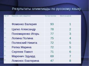 Результаты олимпиады по русскому языку № п/п Фамилия, имя учащегося Кол-в