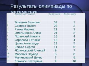 Результаты олимпиады по математике. Фамилия, имя учащегося Кол-во баллов