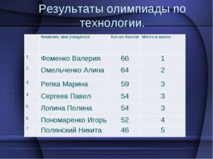 Результаты олимпиады по технологии. Фамилия, имя учащегося Кол-во баллов