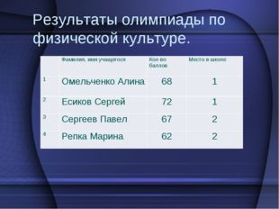 Результаты олимпиады по физической культуре. Фамилия, имя учащегося Кол-в