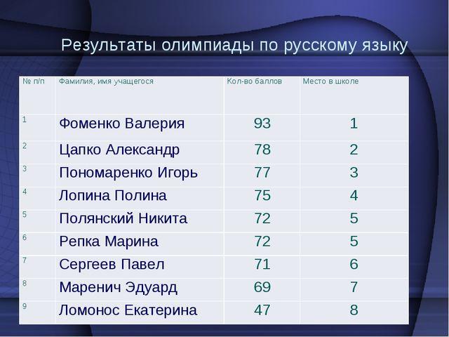 Результаты олимпиады по русскому языку № п/п Фамилия, имя учащегося Кол-в...