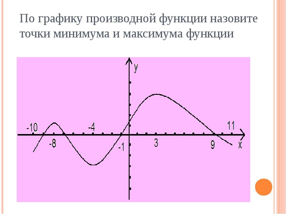 По графику производной функции назовите точки минимума и максимума функции