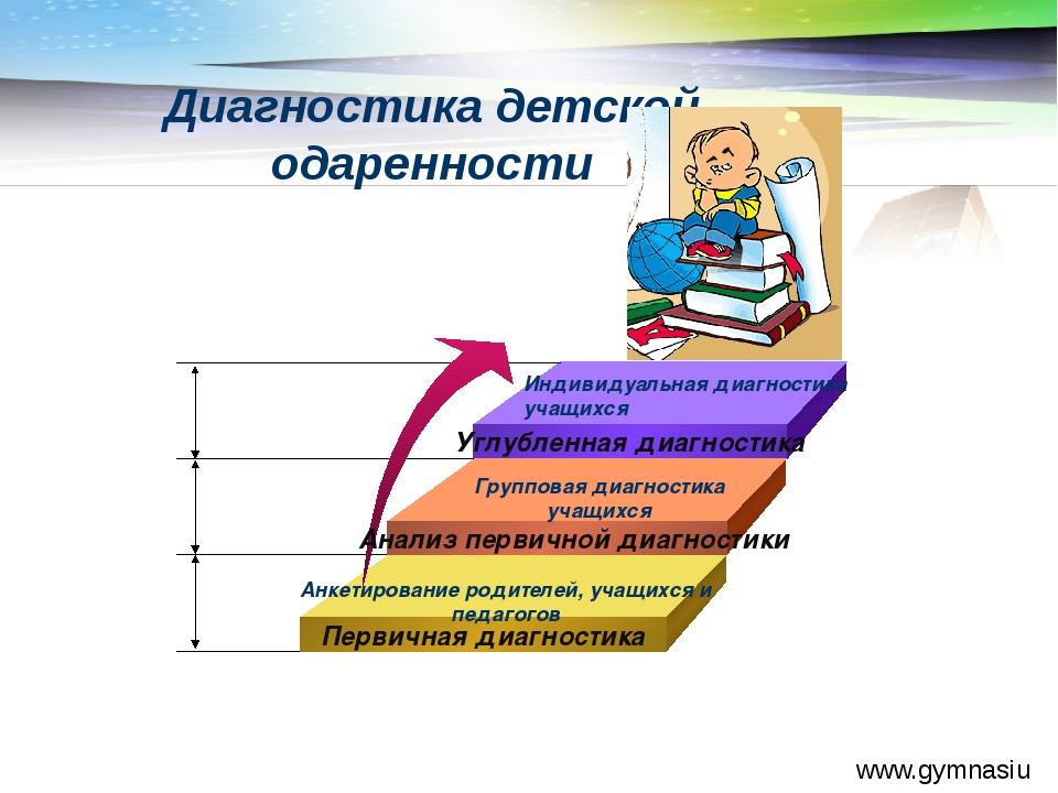 www.gymnasiumstar.ru Диагностика детской одаренности Углубленная диагностика...