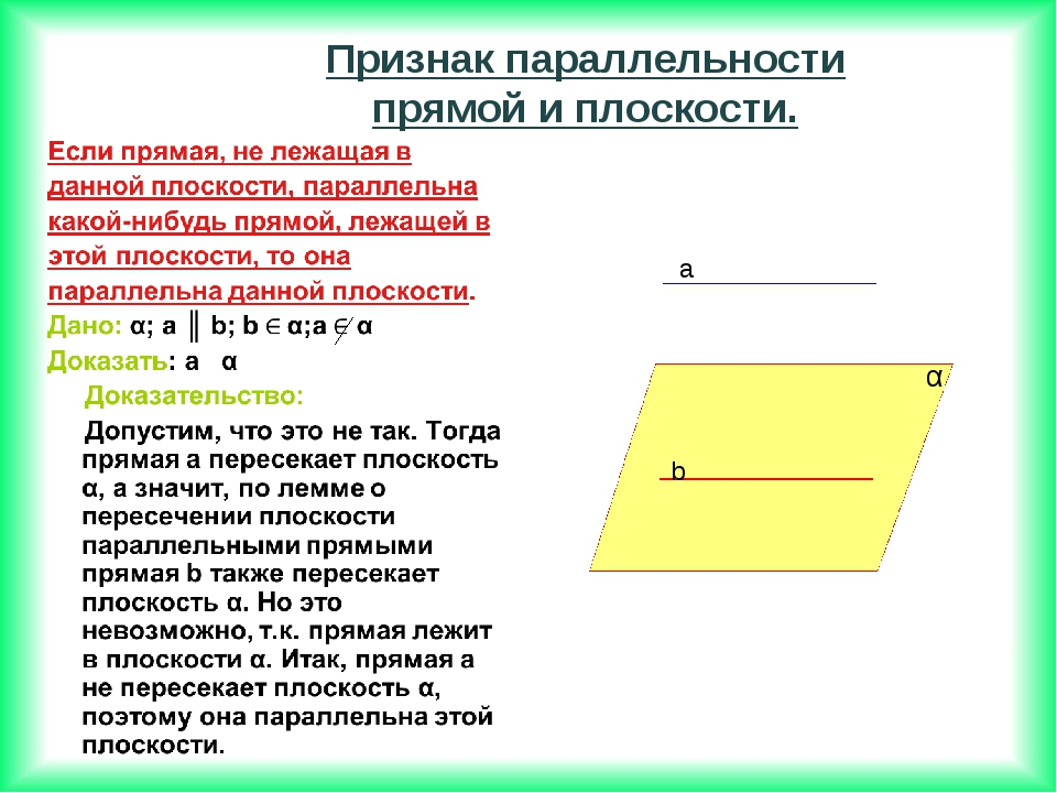 a b α Признак параллельности прямой и плоскости.