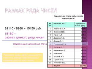 Заработная плата работников за март месяц Наименьшая заработная плата Наиболь