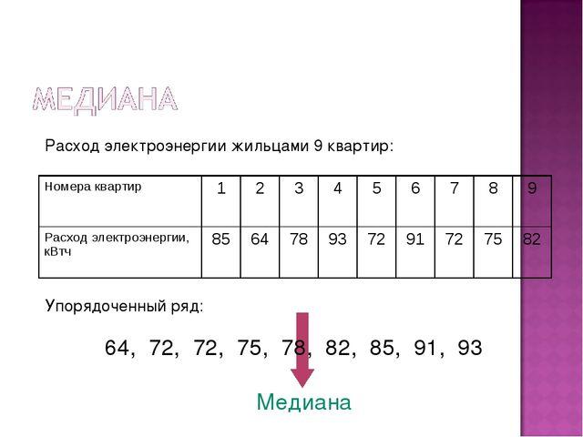 Расход электроэнергии жильцами 9 квартир: Упорядоченный ряд: 64, 72, 72, 75,...
